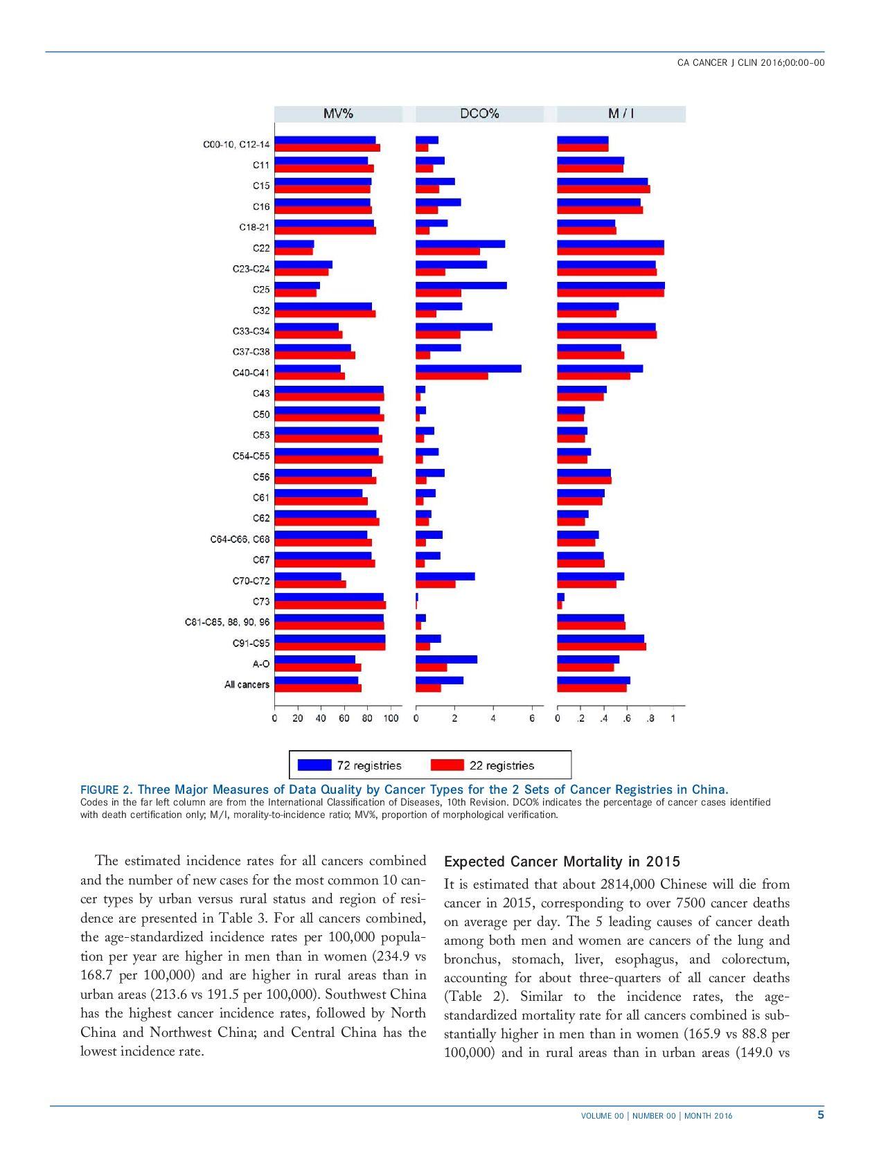 cancer-statistics-in-china-2016-5